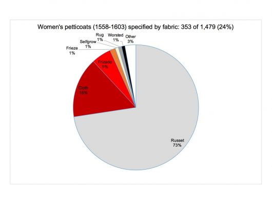 Women's petticoats (1558-1603) specified by fabric in wills and inventories: 353 of 1,479 (24%)